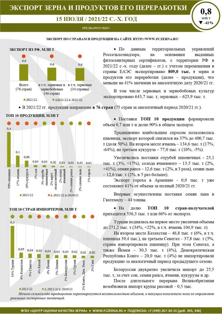 Экспорт Краткий на 15.07.2021_page-0001.jpg